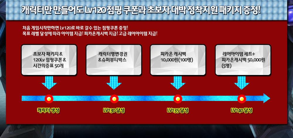 캐릭터만 만들어도 Lv120 점핑 쿠폰과 초보자 대박 정착지원 패키지 증정! 처음 게임시작만하면 Lv120로 바로 갈수 있는 점핑쿠폰 증정! 목표 레벨 달성에 따라 아이템 지급! 피카온캐시백 지급! 고급 레어아이템 지급!