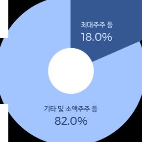 주주현황 차트